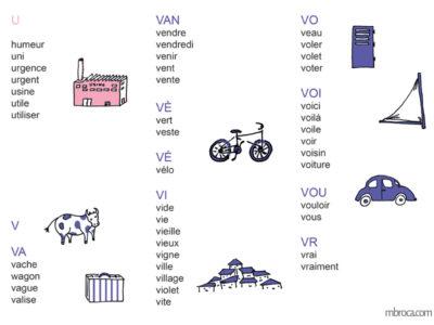 matériel pédagogique, des listes de mots, illustrations d'une usine, une vache, une valise, un vélo, un village, un volet, une voile, une voiture.